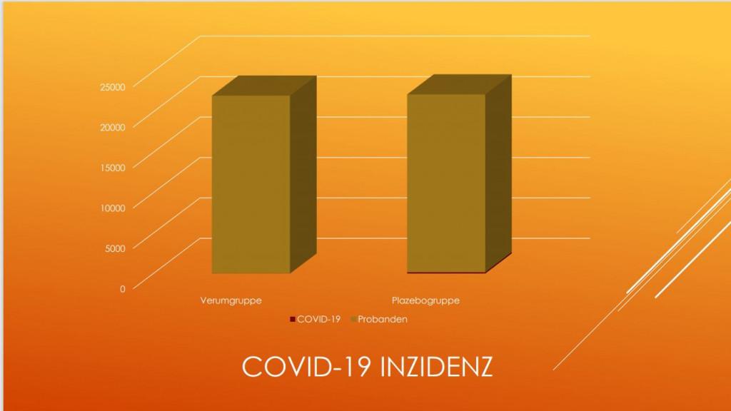 Inzidenz COVID-19